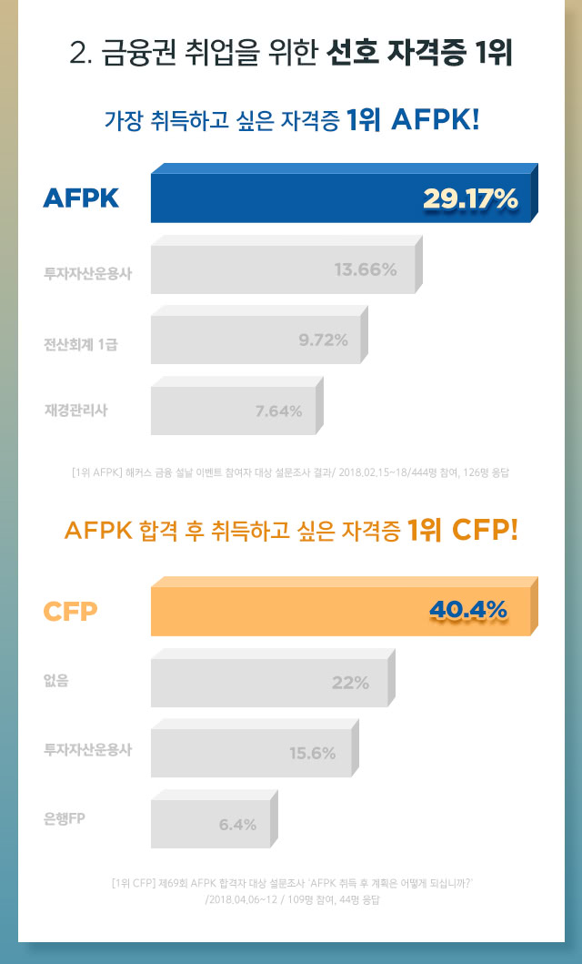 선호자격증,AFPK,CFP